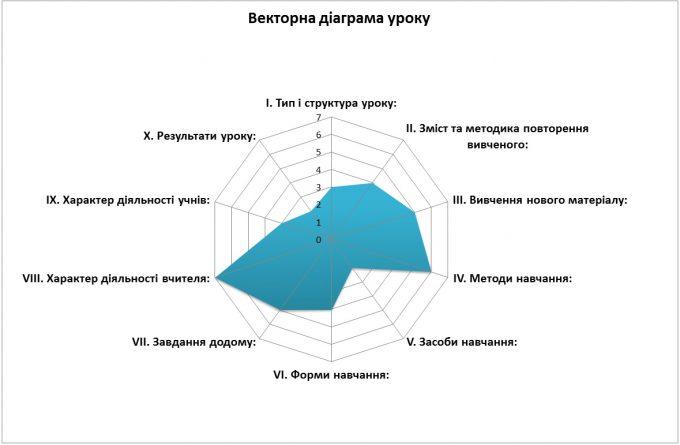 Векторна діаграма уроку