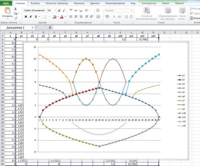 Діаграми Excel